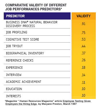 behavioral Intelligence business platform. Comparative Validity Performance